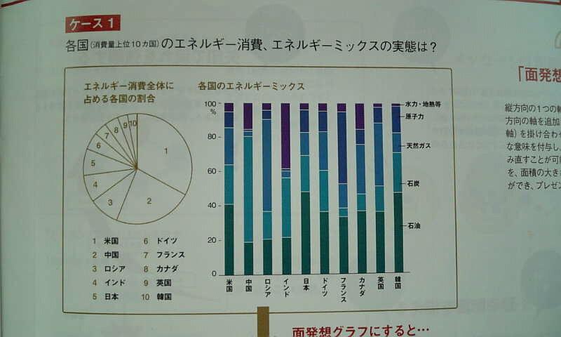 面発想グラフ