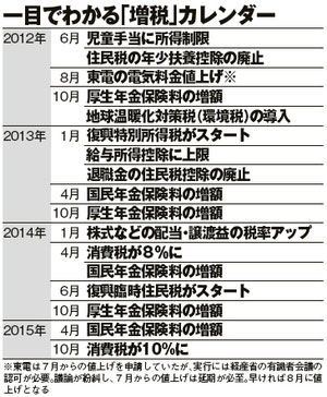 増税カレンダー
